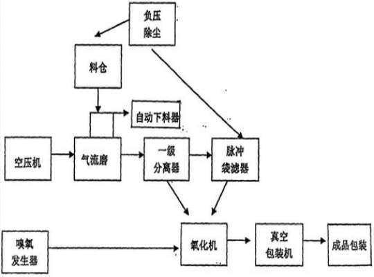 炭黑氧化处理方法流程图
