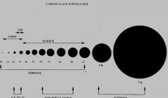 炭黑是什么 炭黑的分类图解(只看这个就明白了)